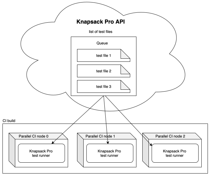 tests split on CI server with Knapsack Pro Queue Mode, CI parallelism